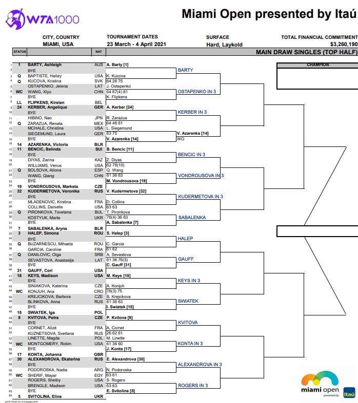 WTA Miami draw, top