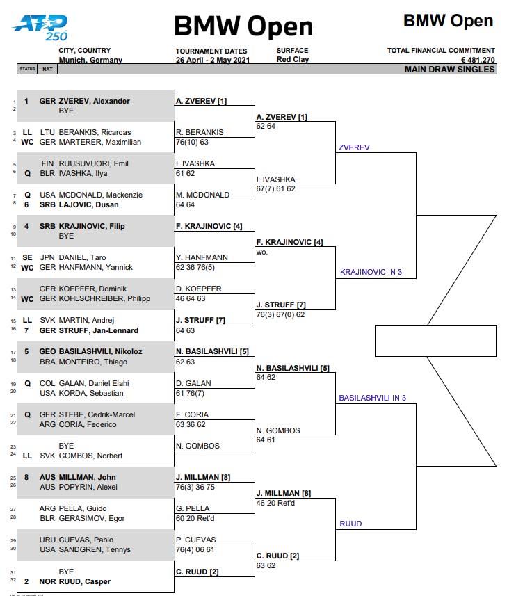 ATP Munich draw