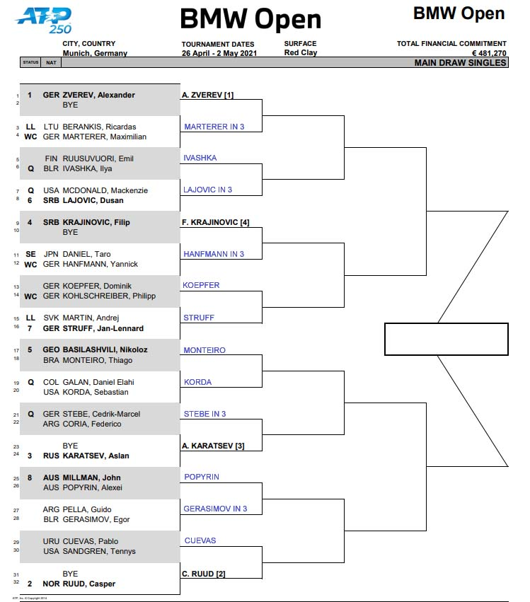 ATP Munich draw