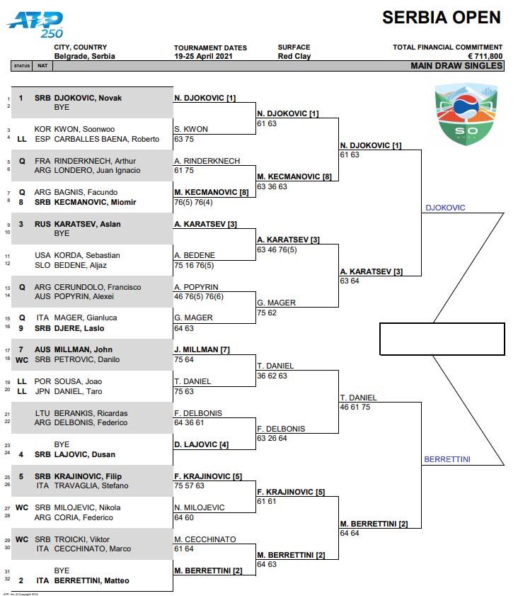ATP Belgrade draw