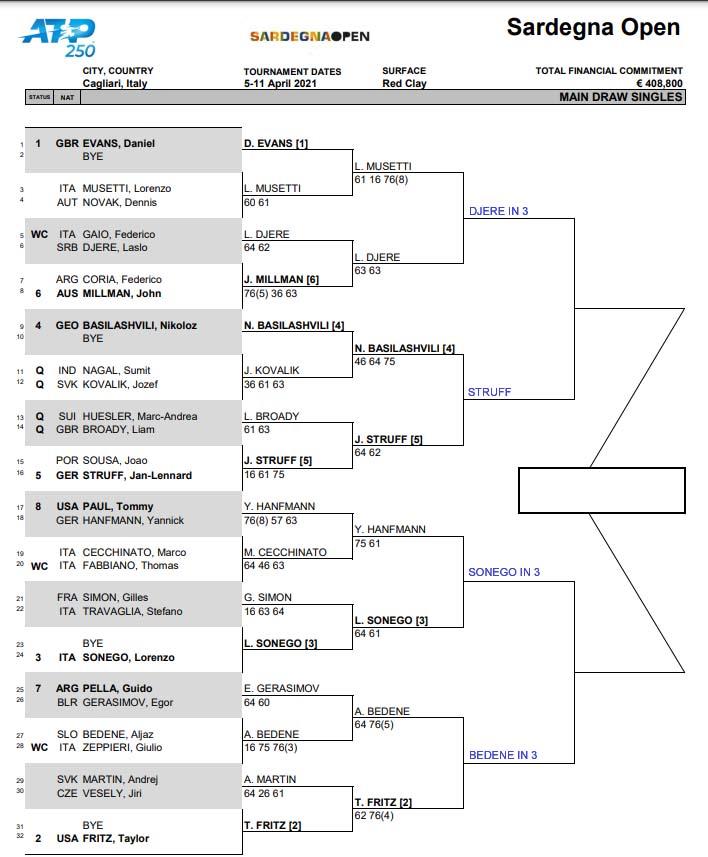 ATP Cagliari draw
