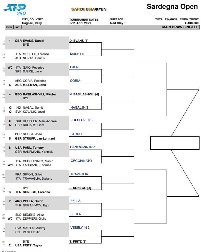 ATP Cagliari updated