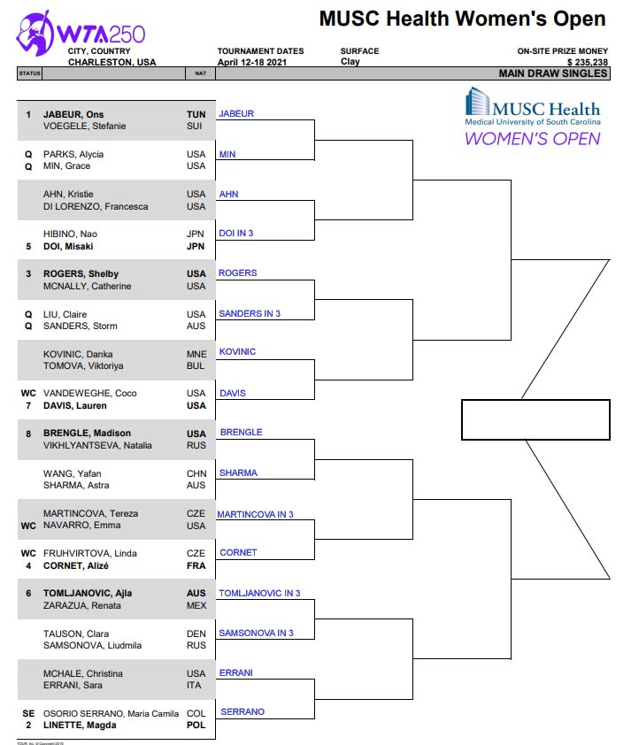 WTA250 Charleston draw