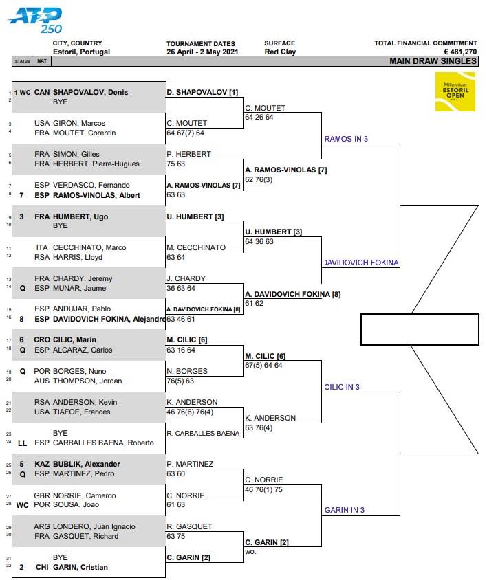 ATP Estoril draw