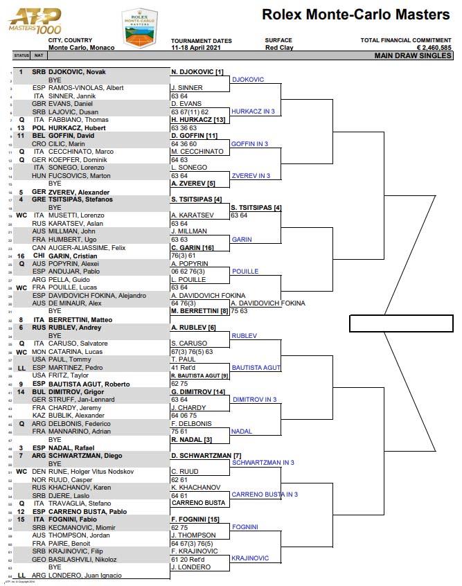 ATP Monte Carlo draw