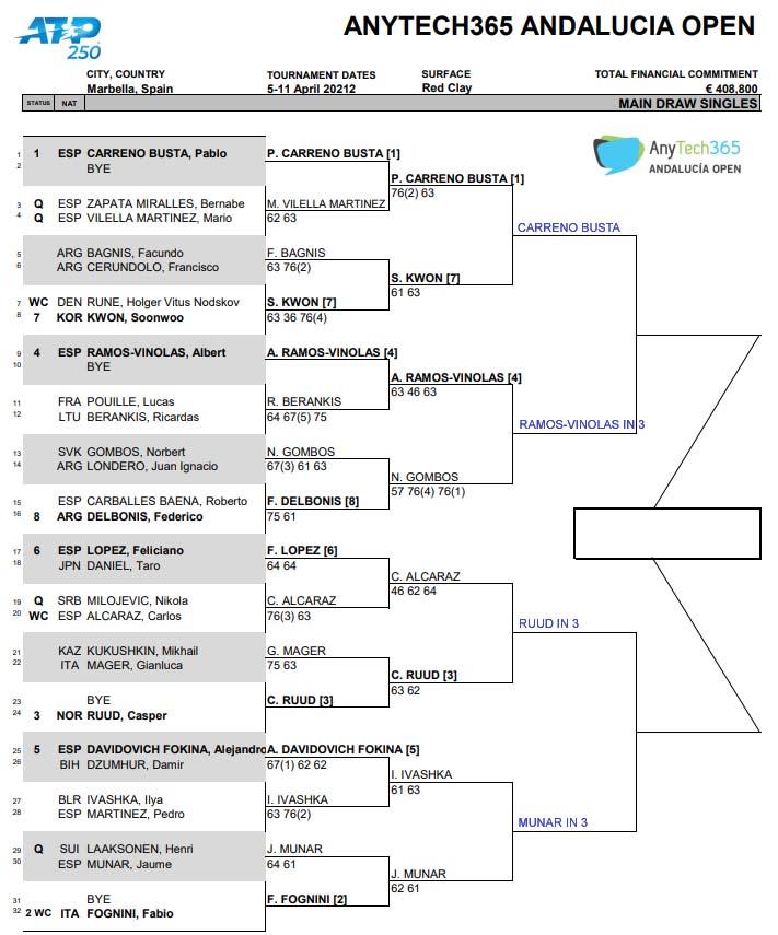 ATP Marbella draw