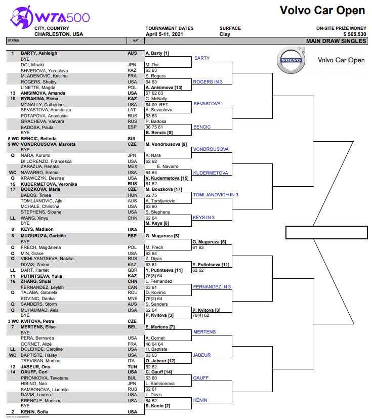 WTA Charleston draw