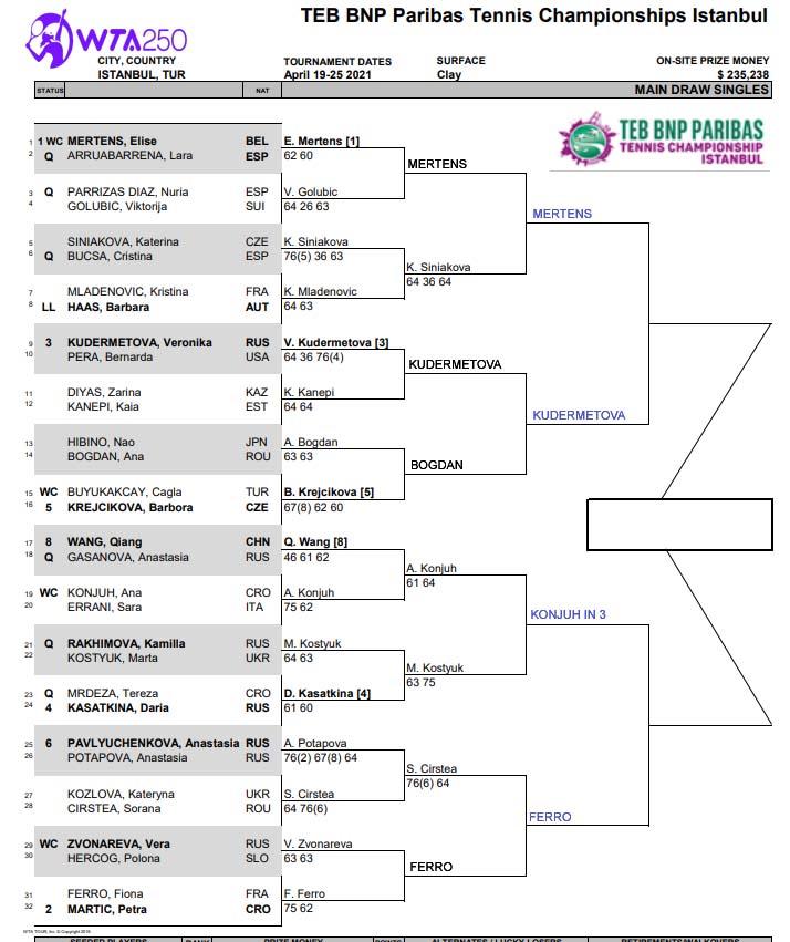 WTA Istanbul draw