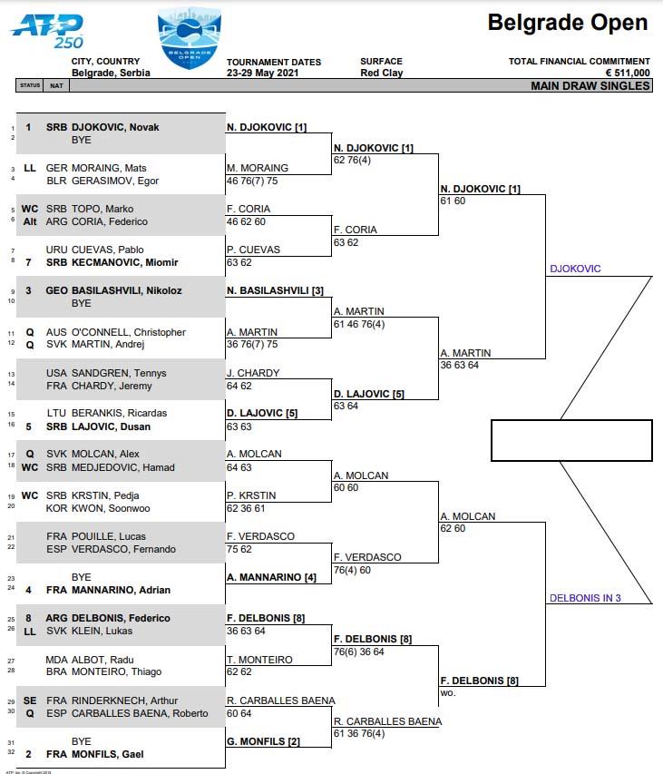 ATP Belgrade 2 draw