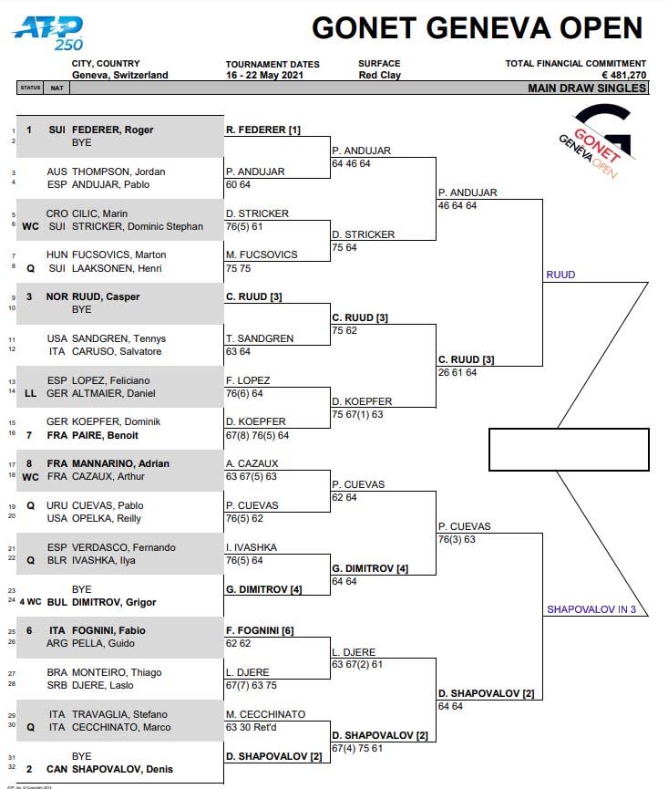 ATP Geneva draw