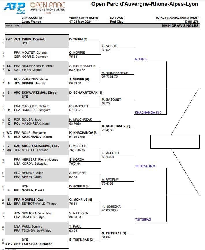 ATP Lyon q finals