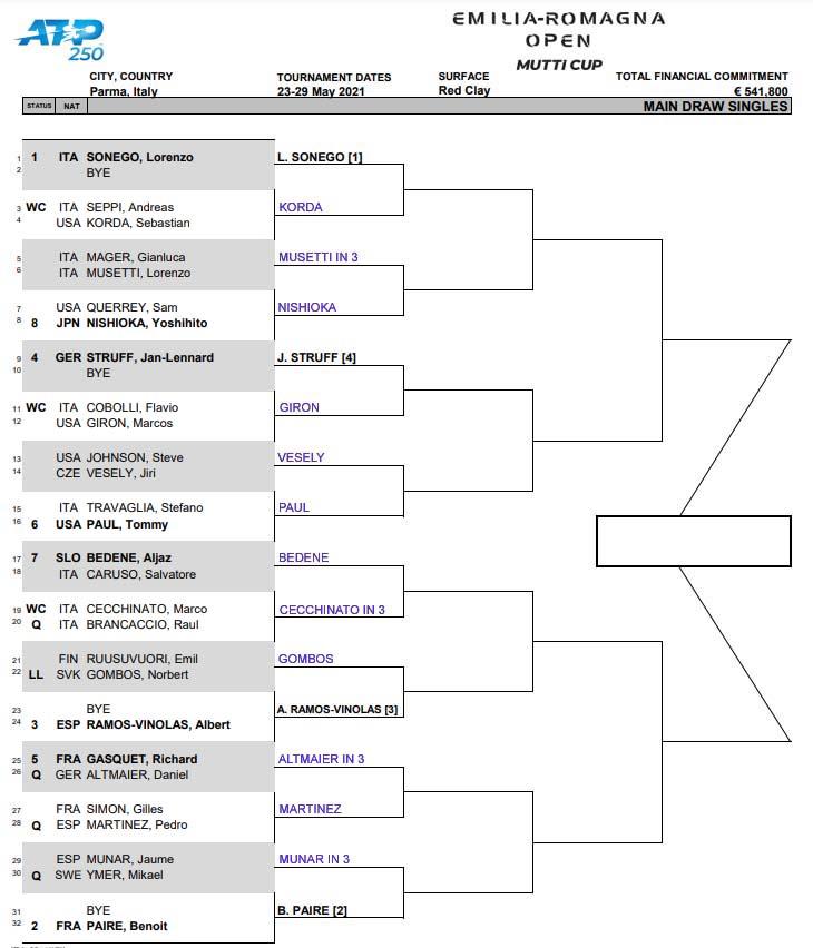 ATP Parma draw