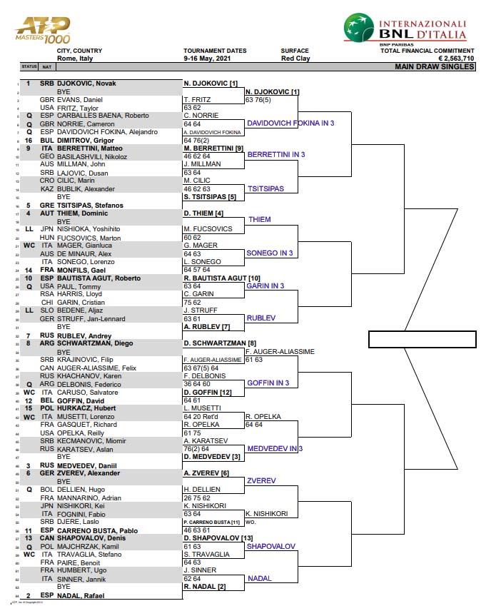 ATP Rome draw updated