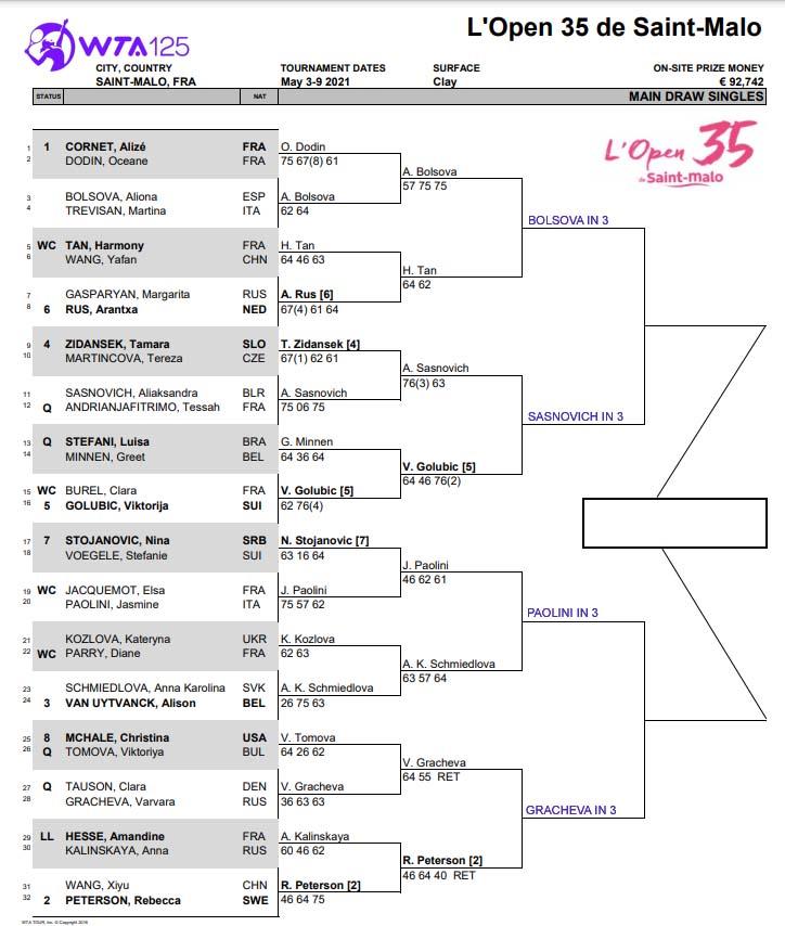 WTA Saint Malo Challenger