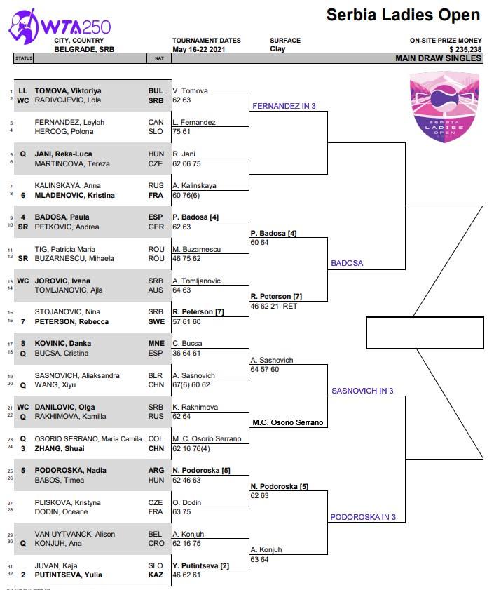 WTA Belgrade draw