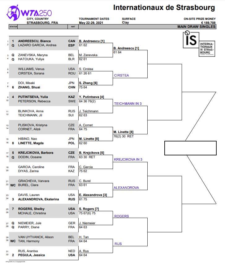 WTA Strasbourg draw