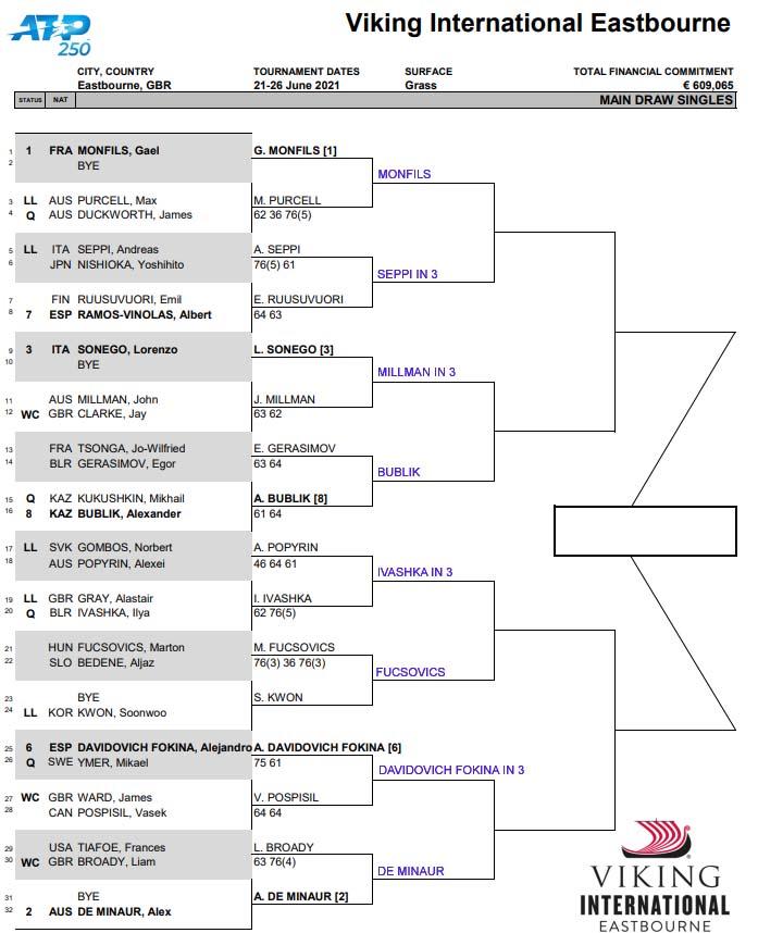 ATP Eastbourne draw