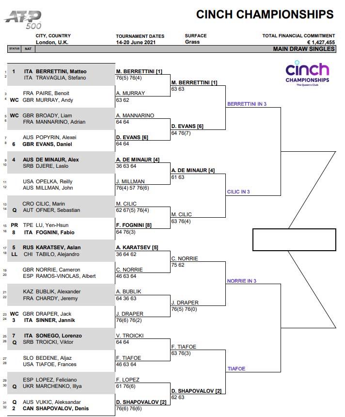 ATP Queens club draw