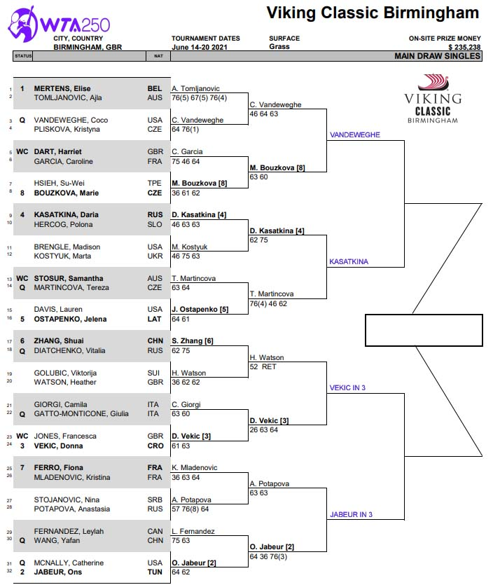 WTA Birmingham draw