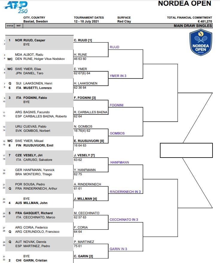ATP Bastad draw