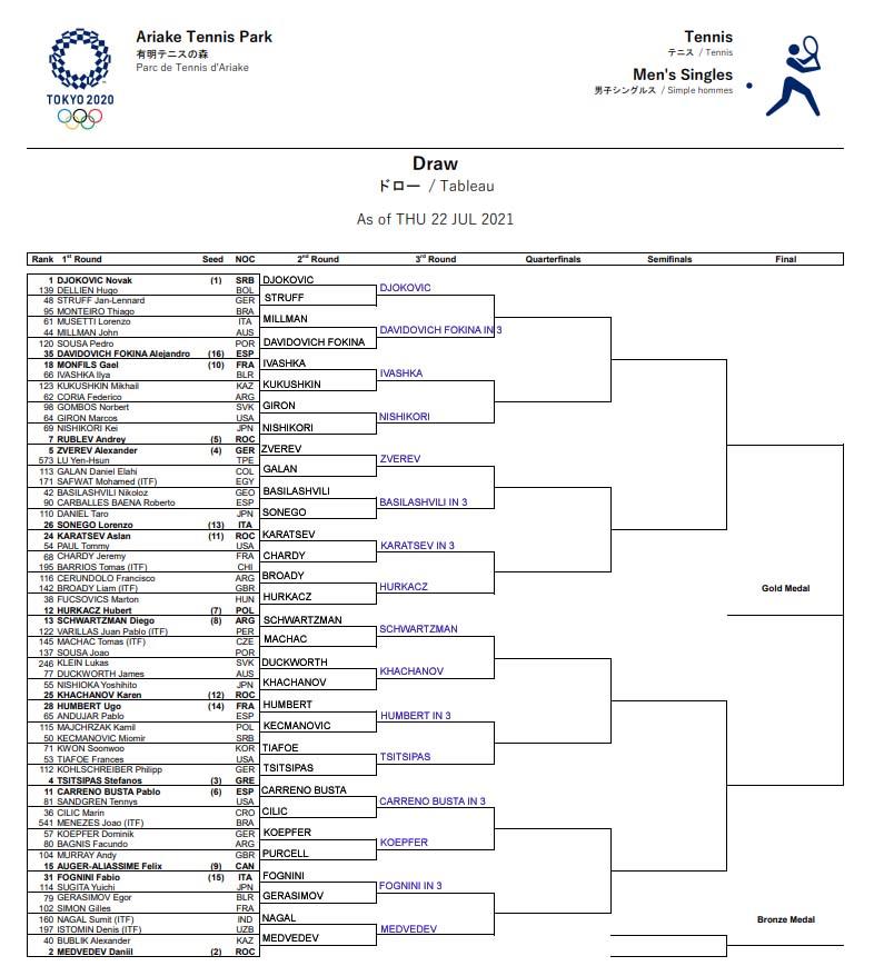 ATP Olympics draw