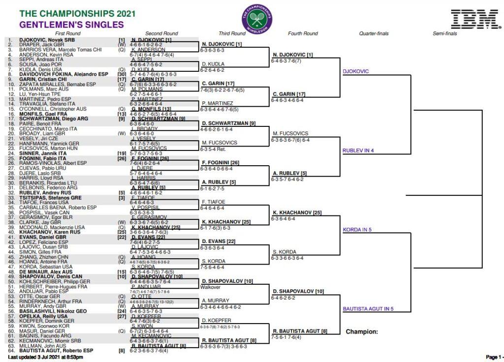ATP Wimb draw top