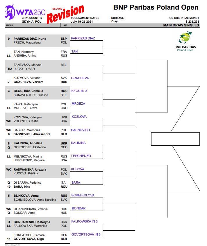 WTA Gdynia updated draw
