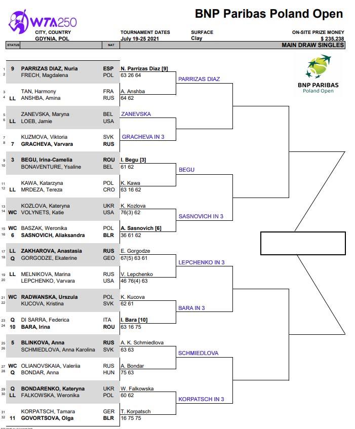 WTA Gdynia draw