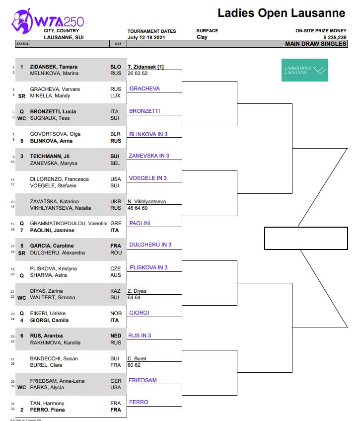 WTA Lausanne draw