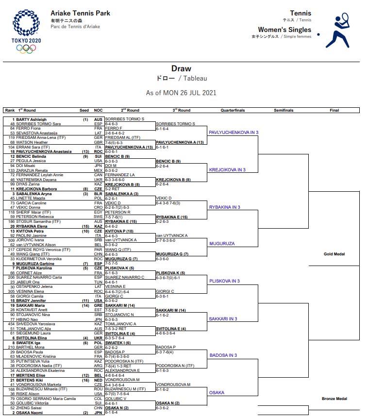 WTA Olympics fdraw