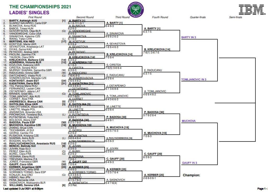 WTA Wimb draw top