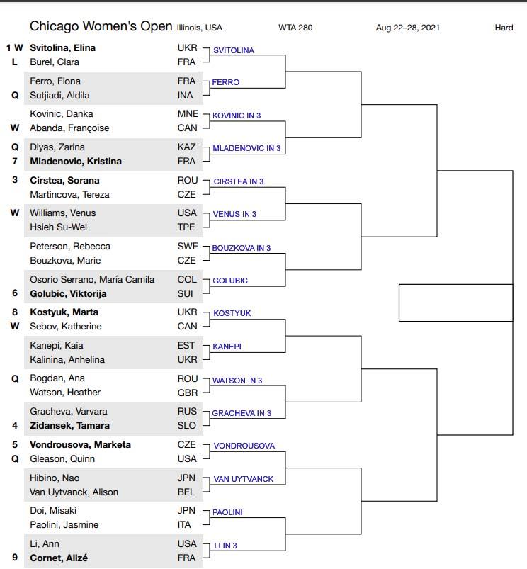 WTA Chicago
