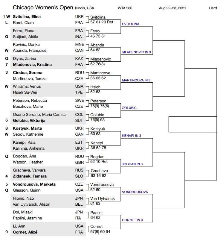 WTA Chicago draw