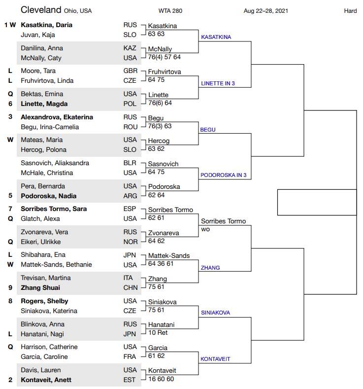 WTA Cleveland draw