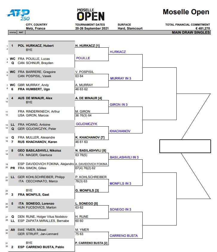 ATP Metz draw