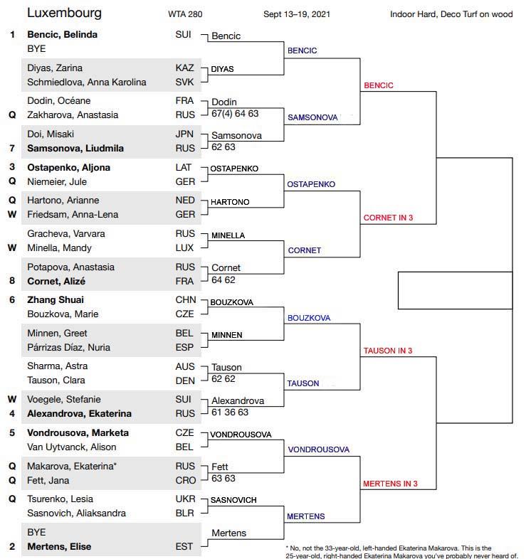 WTA Luxembourg