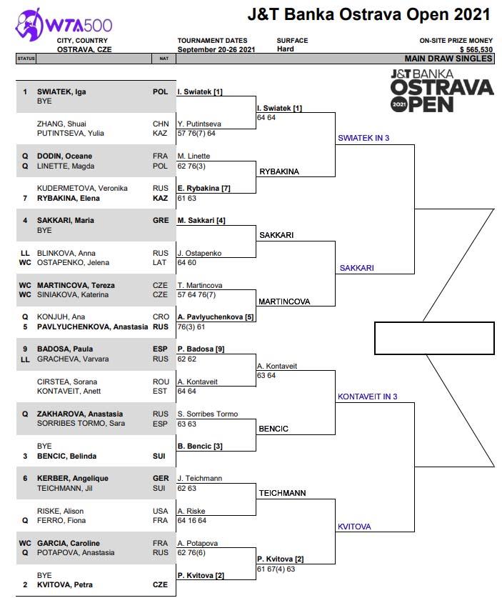 WTA Ostrava