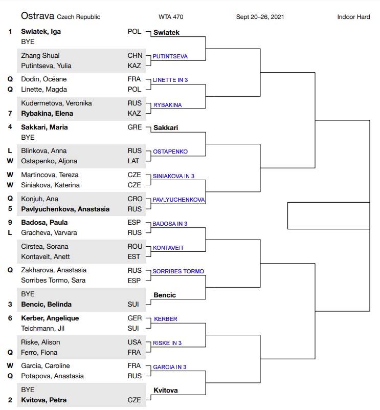 WTA Ostrava draw