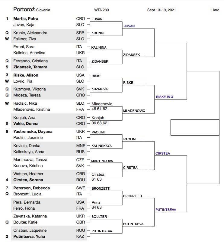 WTA Port draw