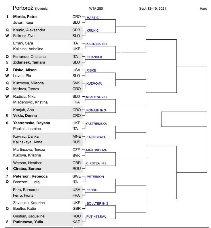 WTA Portoroz