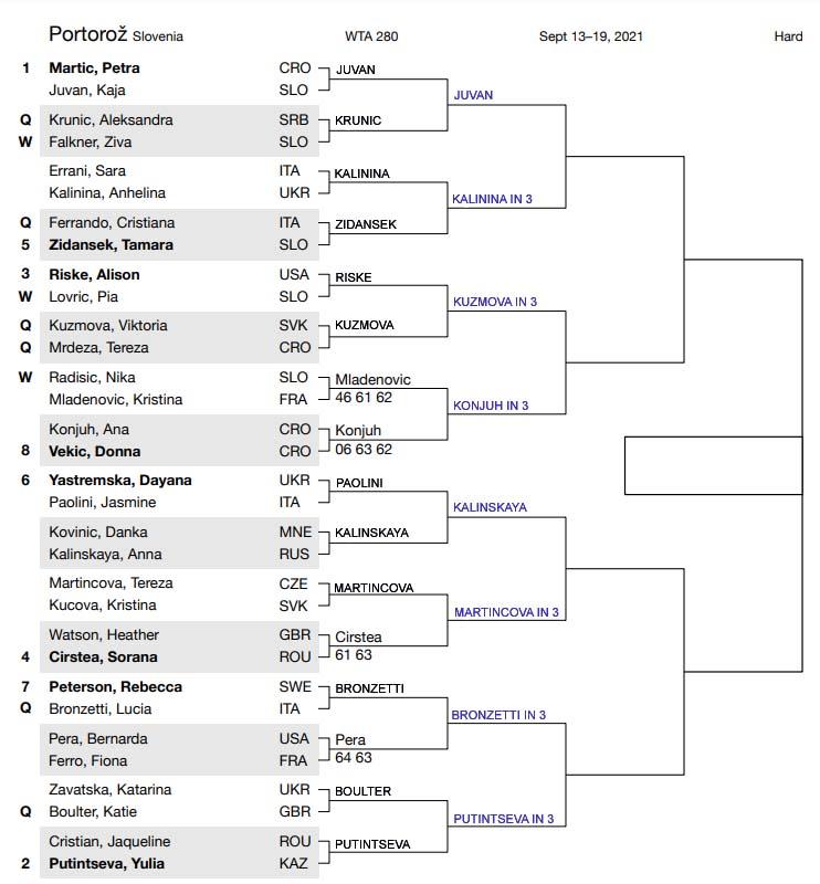 WTA Portoroz draw