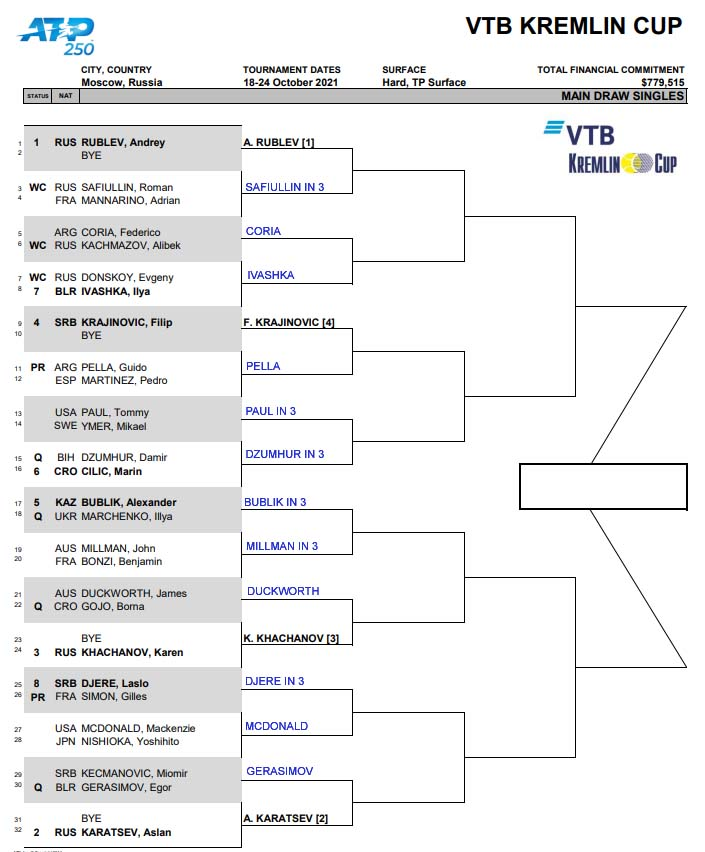 ATP Moscow